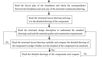 How to read structural steel drawings meticulously and precisely