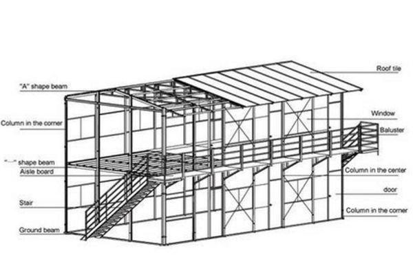 Drawings of pre-engineered steel buildings trending in 2021
